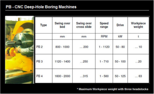 PB-CNC Deep-Hole Boring Machines