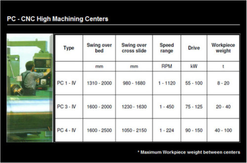 PC-CNC High Machining Centers