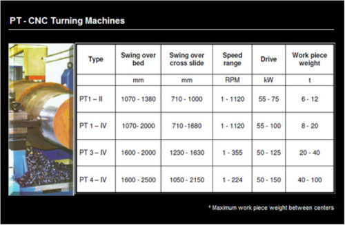 PT-CNC Turning Machines